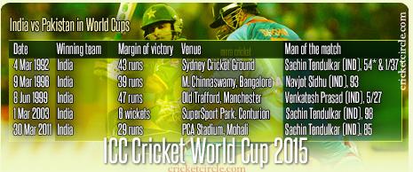 India vs Pakistan Cricket World Cup 2015
